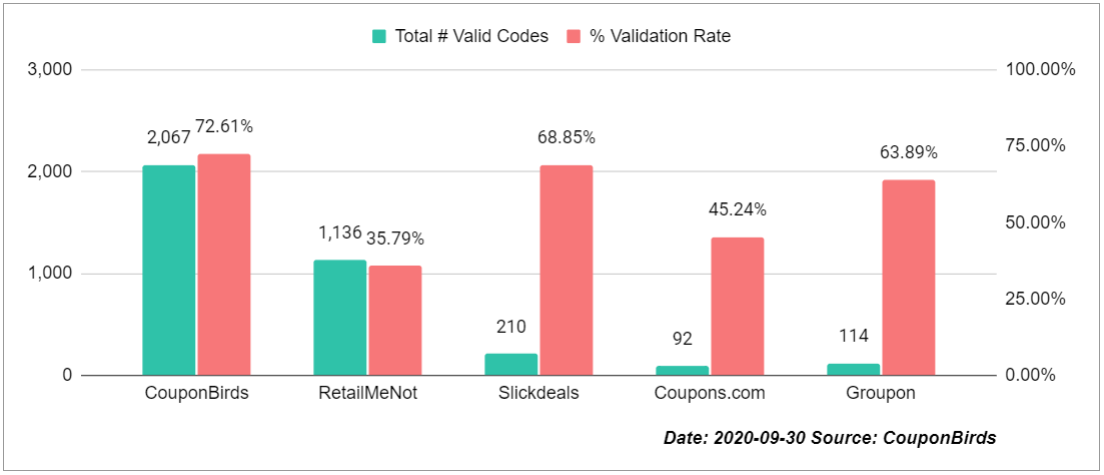Coupon Site Promo Code Accuracy Study By CouponBirds - Sep 30, 2020