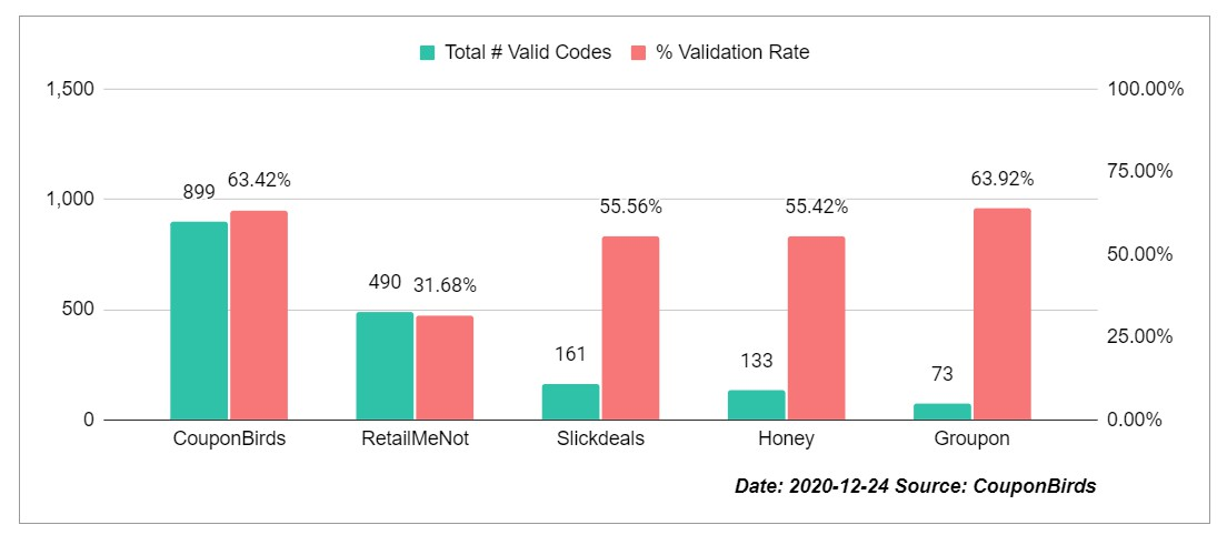 Coupon Site Promo Code Accuracy Study By CouponBirds - Dec 24, 2020