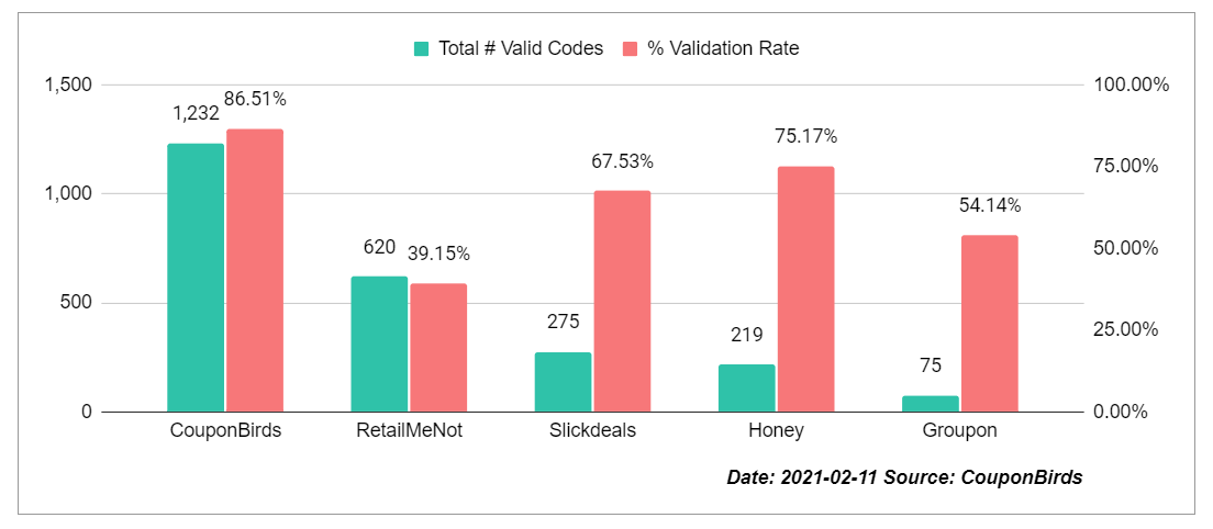 Coupon Site Promo Code Accuracy Study By CouponBirds - Feb 11, 2021