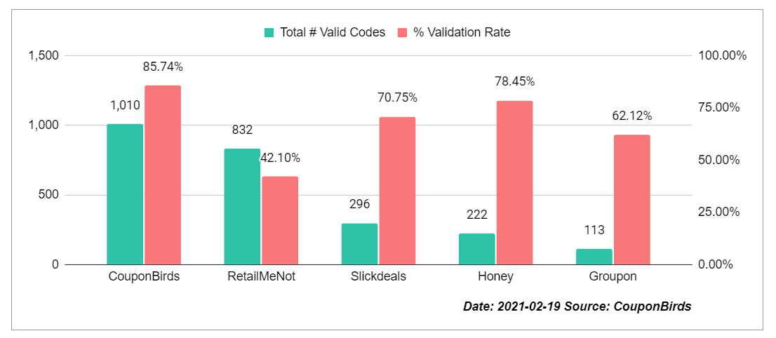 Coupon Site Promo Code Accuracy Study By CouponBirds - Feb 19, 2021