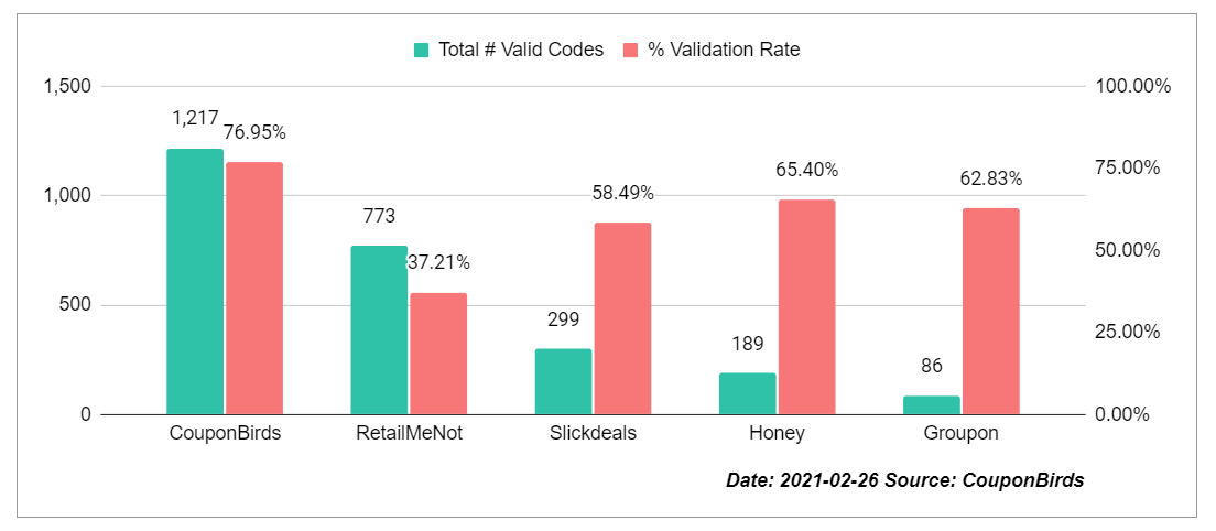 Coupon Site Promo Code Accuracy Study By CouponBirds - Feb 26, 2021
