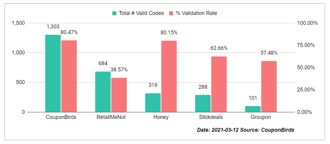 Coupon Site Promo Code Accuracy Study By CouponBirds - Mar 12, 2021