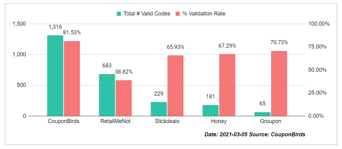 Coupon Site Promo Code Accuracy Study By CouponBirds - Mar 5, 2021