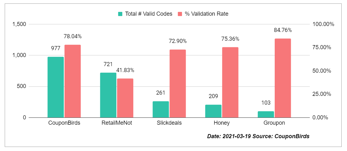 Coupon Site Promo Code Accuracy Study By CouponBirds - Mar 19, 2021