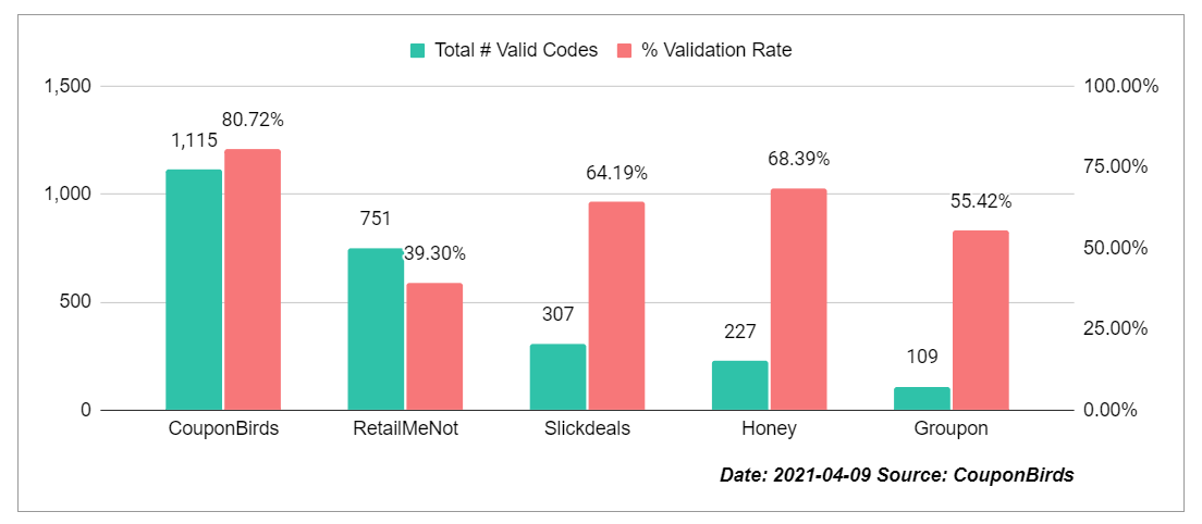 Coupon Site Promo Code Accuracy Study By CouponBirds - Apr 9, 2021