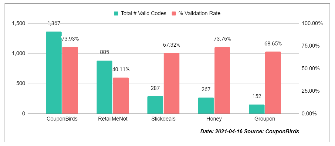Coupon Site Promo Code Accuracy Study By CouponBirds - Apr 16, 2021