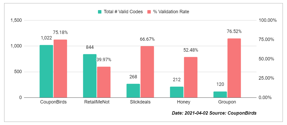 Coupon Site Promo Code Accuracy Study By CouponBirds - Apr 2, 2021